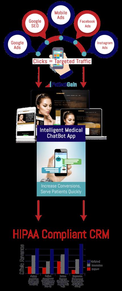 Medical Chatbots For Patient Engagement