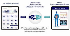 EMR or Practice Management System