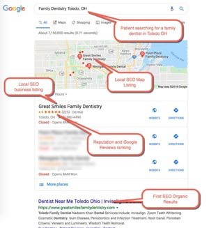 """Local Dental SEO Example 1 :  Patient Searching for """"family dentist toledo oh"""""""