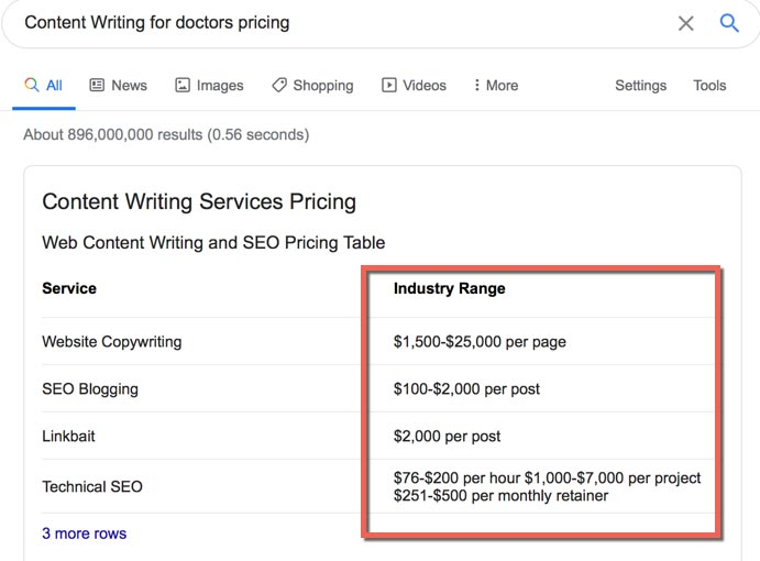 Content Writing Pricing for Doctors