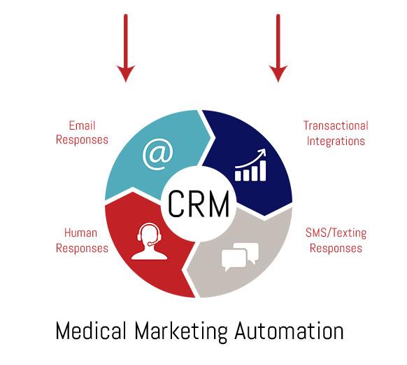 How Medical Marketing Chatbots Work