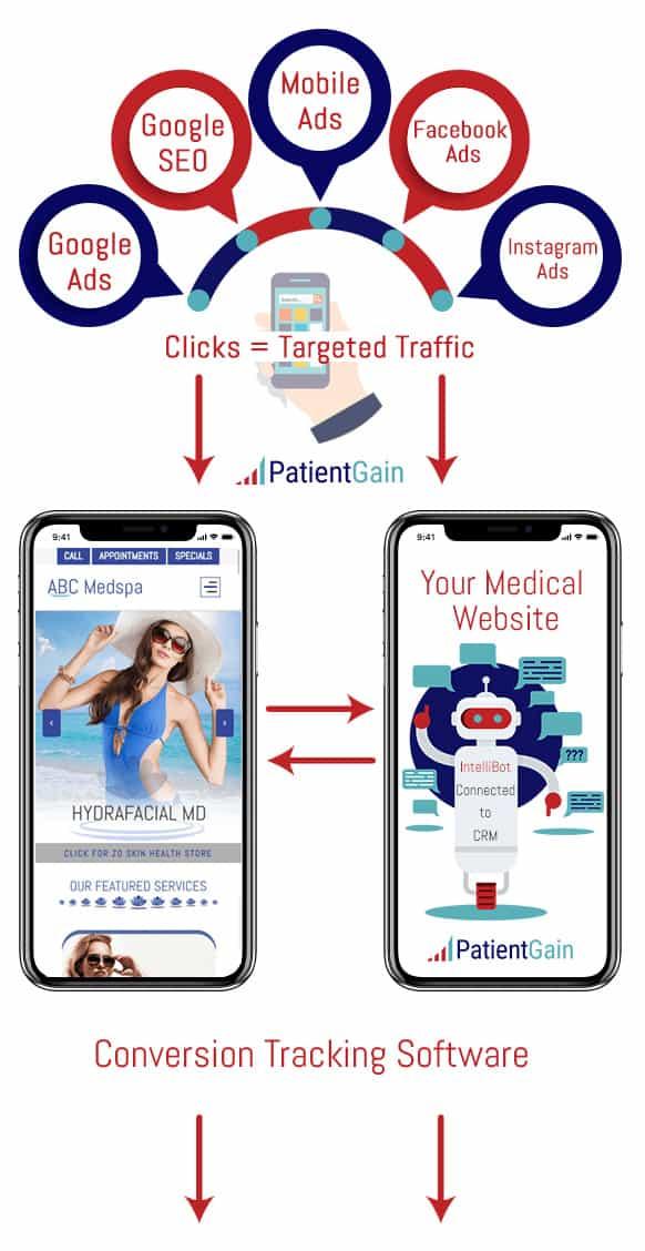 Medical Marketing Automation Step 1