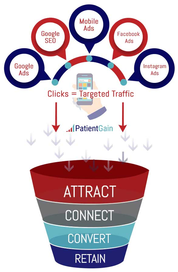 What Is Medical Marketing Funnel for Healthcare Practices & How Does It Benefit My Practice