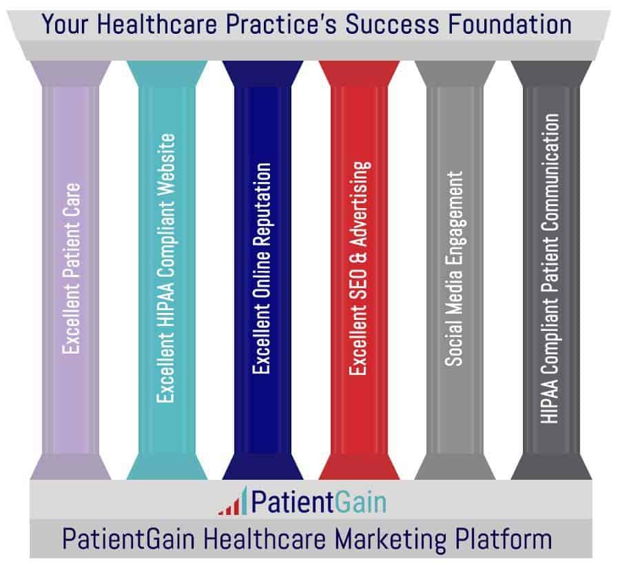 6 Pillars of Healthcare Marketing