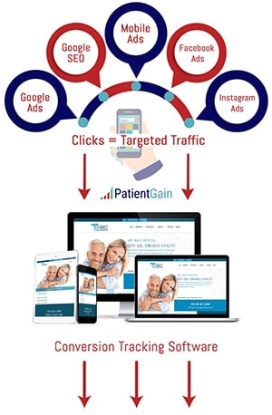 Example of A/B Tested Conversion Website Design for Doctors