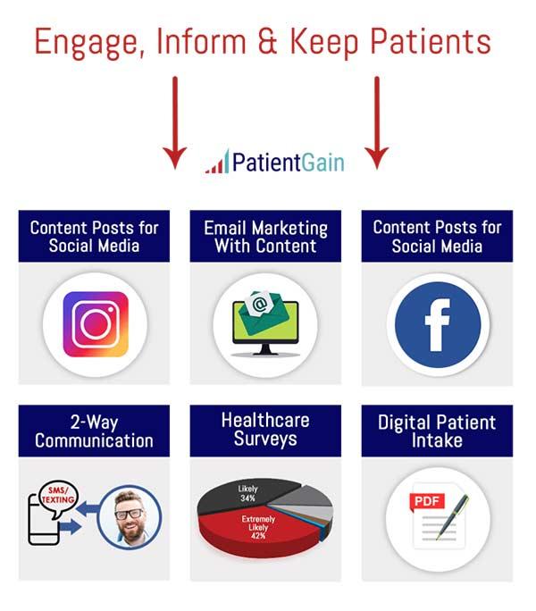 New Patient Acquisition Platform - How Digital Marketing Works